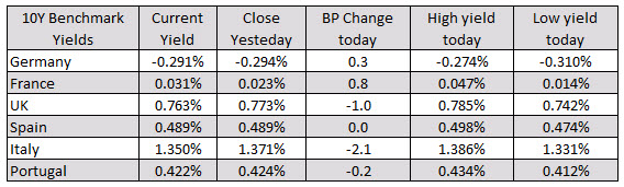European benchmark yields are mixed today