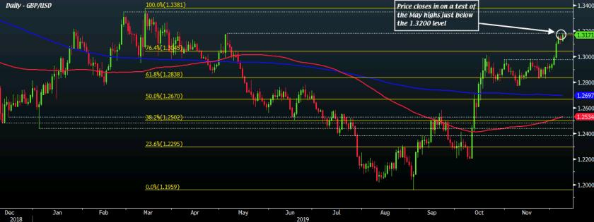 GBP/USD D1 09-12
