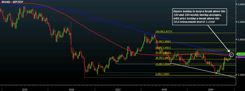 GBP/USD W1 09-12