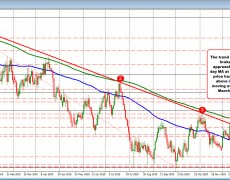 AUDUSD tests 200 day MA. Key level for buyers and sellers.