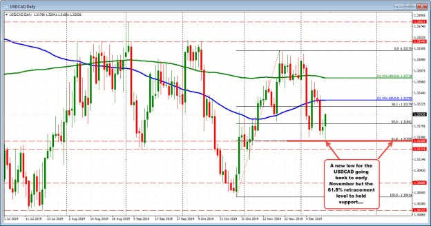 USDCAD bounced off the 61.8% retracement at the Lowes