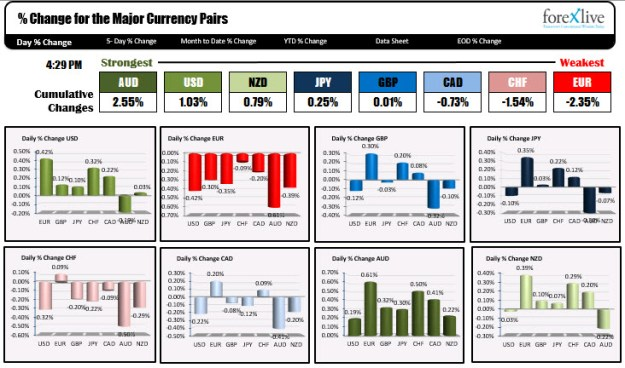 The major currency pair ranking for the week
