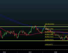 AUD/USD in search of fifth weekly gains but buyers may run into trouble soon