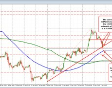 GBPUSD trades to new session lows. Tests 100 hour moving average