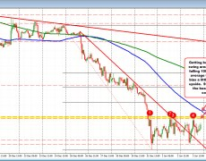 USDCAD continues consolidation into the weekend