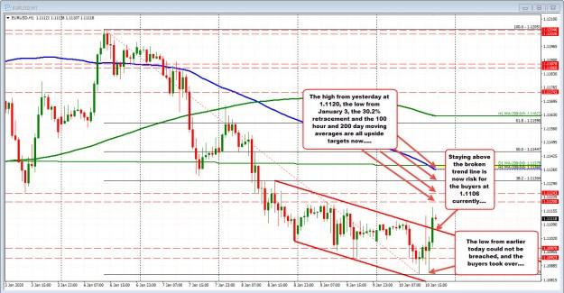 EURUSDbreaks above a topside trend line