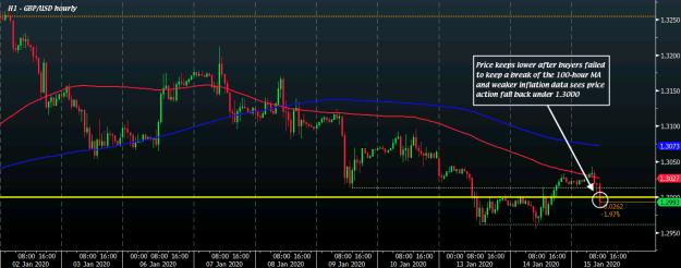 GBP/USD H1 15-01