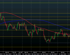 NZD/USD maintains its advance as buyers recapture near-term control