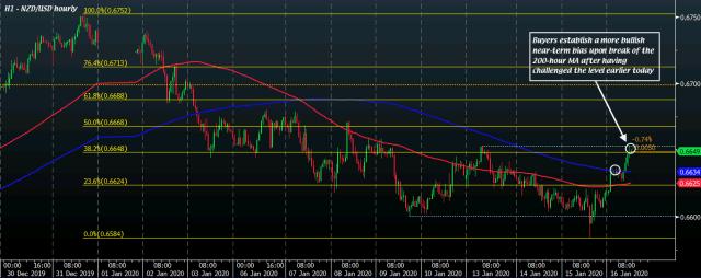 NZD/USD H1 16-01