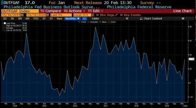 Philadelphia Fed business outlook for January 2020