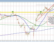 USDJPY is not going anywhere today but the risk levels are all in line