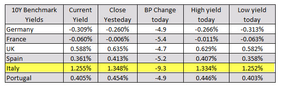 German DAX-1.0%. UK FTSE, -0.9%_
