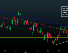 EUR/USD in a vulnerable spot ahead of PMI data later