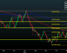 NZD/USD stays pressured near key support levels amid tepid risk mood