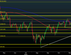 USD/JPY sits a little higher so far today but downside risks still remain in place