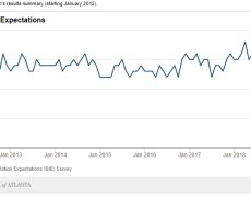Atlanta Fed business inflation expectations for February declines to 1.7%