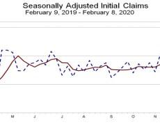 Initial jobless claims 205K versus 210K estimate