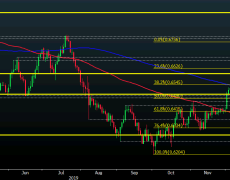NZD/USD falls back below 0.64 as kiwi stays pressured by the softer risk mood