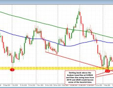 The AUDUSD has a recovery day