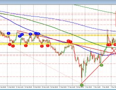 The AUDUSD is higher on the day, but with a limit
