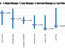 Late rally takes some of the sting away from the sharp declines today