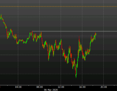 US 5-year yields climb back above 0.6%