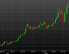 Gold rallies to the highs of the day