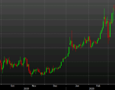 Gold is in a tough spot here. This isn't an 'in between' market