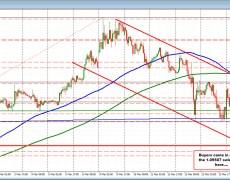 EURUSD bounces off support target