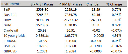 6% gains for S&P and Nasdaq.