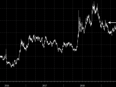 Italy 10-year yields climb to highest since February last year as bond rout continues