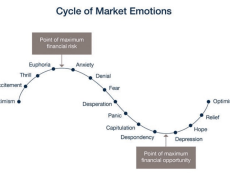 Where are we in the cycle of market emotions?
