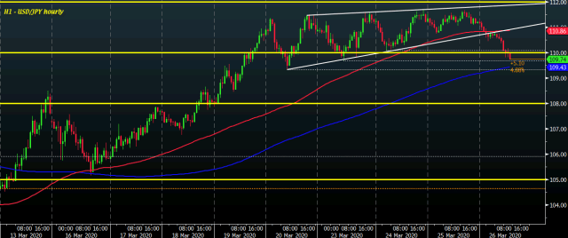 USD/JPY H1 26-03