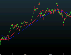 Nikkei 225 closes higher by 3.88% at 19,389.43