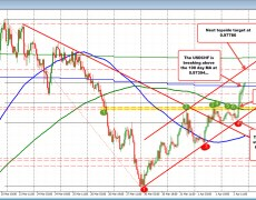 USDCHF extends above the 100 day MA