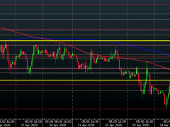 Dollar remains weak on the session, risk still more upbeat