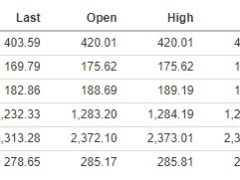 Major indices give up earlier gains and close lower on the day
