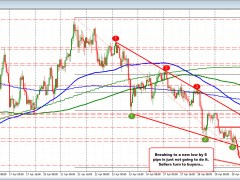 USDCAD stalls the fall and corrects higher after new month low fails