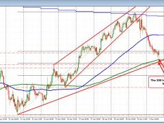 AUDUSD tests 200 hour MA and finds buyers on the first look