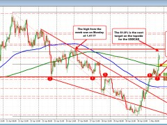 USDCAD extends above the 200 hour MA and runs