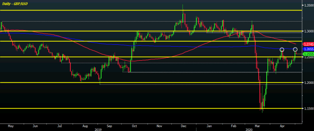GBP/USD D1 01-05
