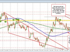 USDCAD pushes higher. Looks to retest week's highs