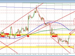 EURUSD tests upper swing area. Will the sellers show up?