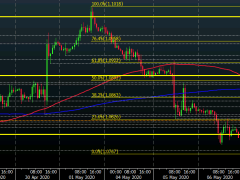 EUR/USD recovery stalls at key near-term level for now