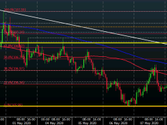 USD/JPY runs to session high in move above 107.00