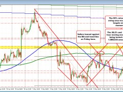 EURUSD tests 200 hour MA and 38.2% retracement