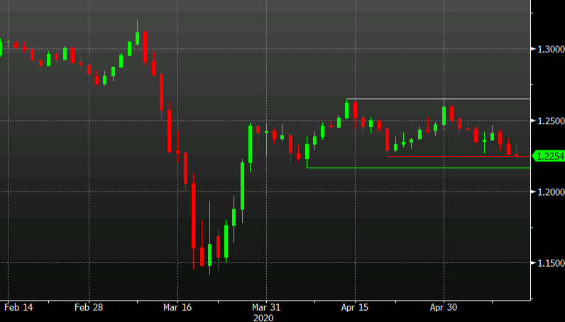 Dollar strength unwinds cable gains