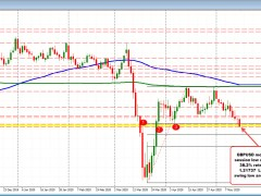 GBPUSD moved to new session lows