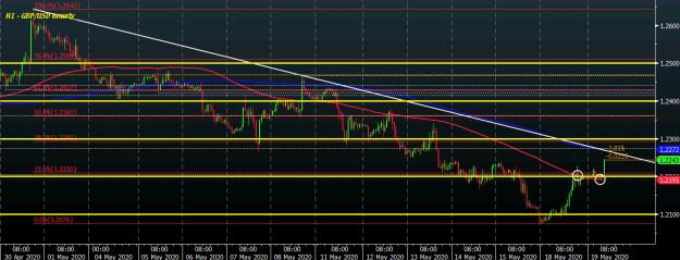 GBP/USD H1 19-05