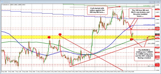 Swing area and rising 200 hour MA